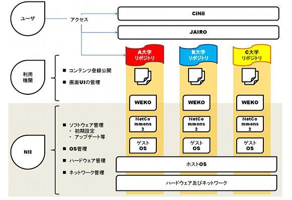 NII/JAIRO Cloudが「研究図書館...