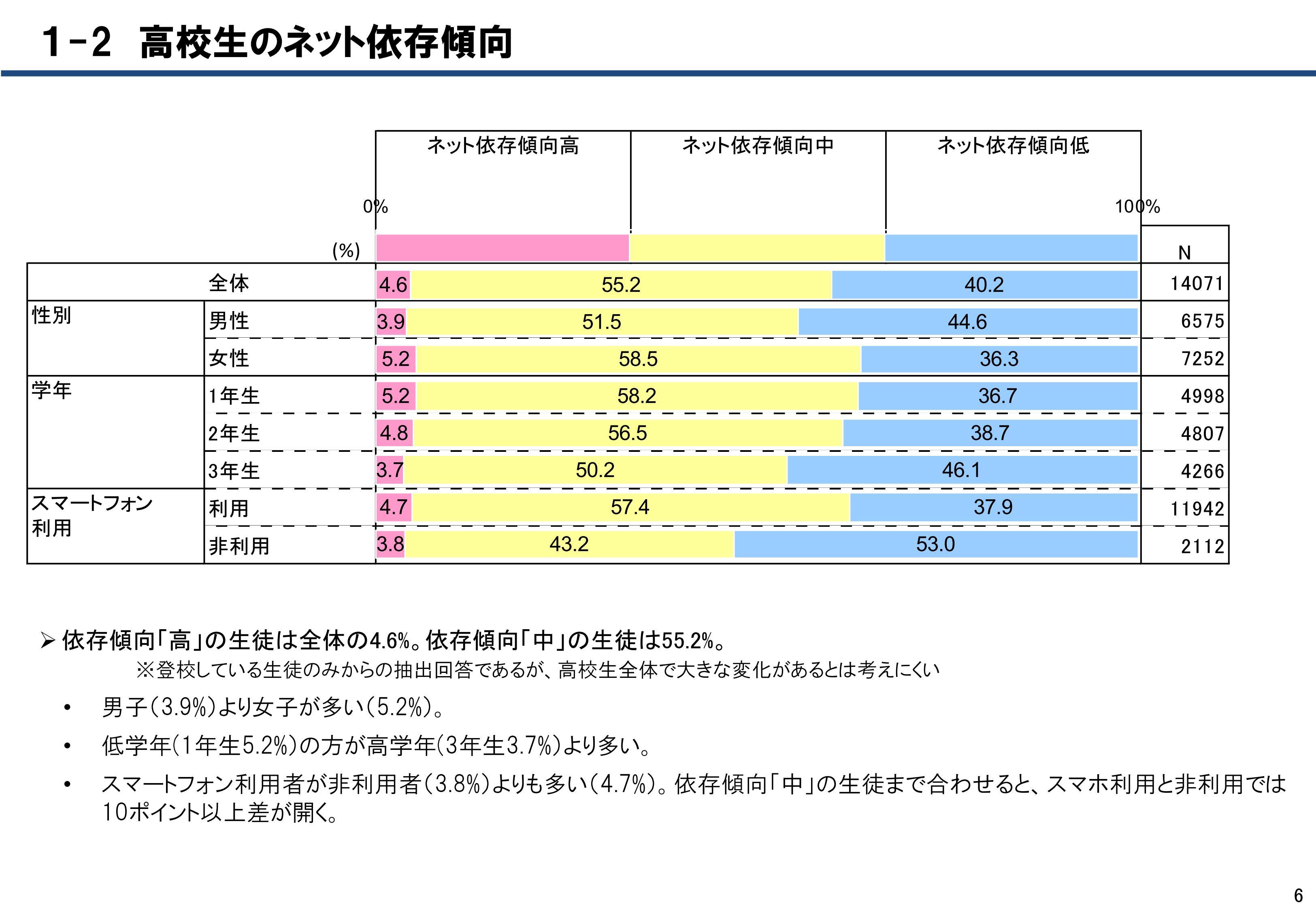 総務省/ネット依存傾向が高いのは女子 調査結果を発表
