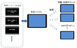サイバー先生4.0 動画配信、自動再生