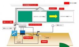 電子黒板の設置