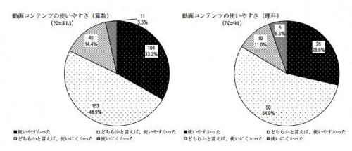 動画コンテンツの使いやすさ。算数(左)理科(右)
