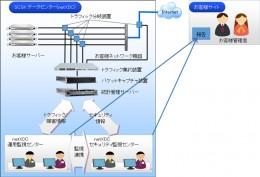 「P2MS」データセンター型サービス 提供イメージ