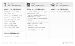 iOS 9 のビジネス向け機能強化一覧