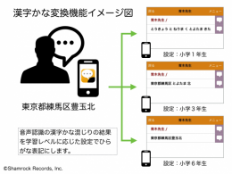 漢字かな機能変換 イメージ