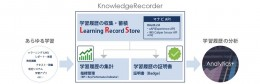 KnowledgeRecorder 利用イメージ