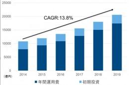 国内タブレットソリューション市場 売上額予測: 2014年~2019年