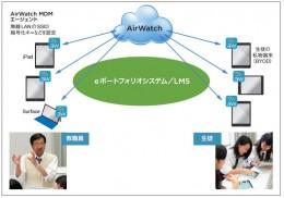 清教学園が運用するAirWatchによる端末管理システム