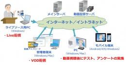 viaPlatz3.0のシステム構成