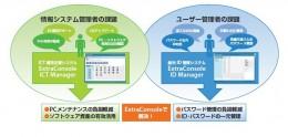 ExtraConsole サービス紹介図
