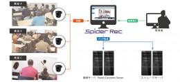 『Spider Rec』システム構成例