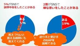 SNSに関するアンケート結果