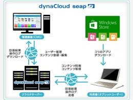 dynacloud seap構成イメージ
