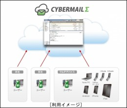 CYBERMAILΣ 利用イメージ