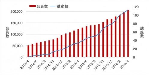 会員数と講座数の推移