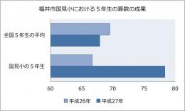 福井市国見小学校の結果
