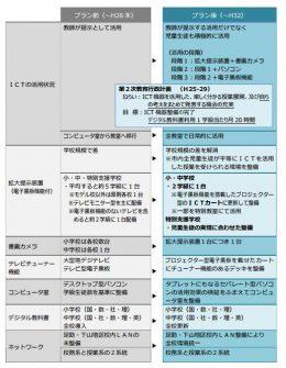 整備の方向性 出典:豊田市