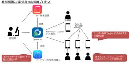 教育現場における従来の運用プロセス イメージ