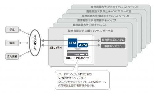 慶應義塾三田キャンパスにおけるBIG-IP活用 イメージ図