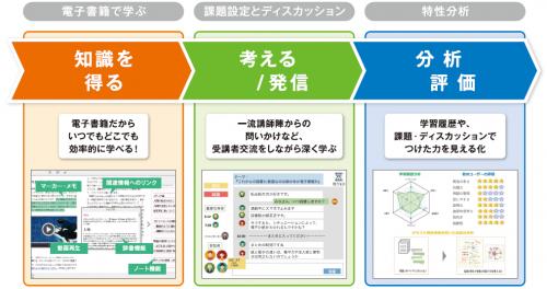 オンライン型の次世代教育プラットフォームイメージ