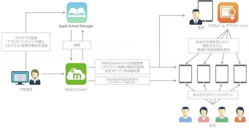 iOS9.3 新しい教育向け新機能の利用イメージ