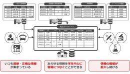 統合データベースのイメージ