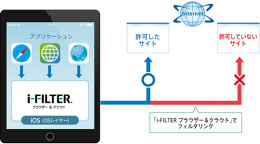 マルチブラウザー対応のWebフィルタリングの利用イメージ