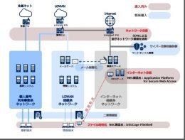 品川区のシステム イメージ図