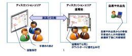 SmoothDiscussion システムイメージ