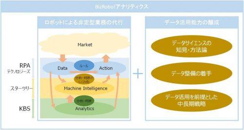 「BizRobo!アナリティクス」サービスフレームワーク