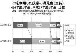 県が発表した満足度調査の結果