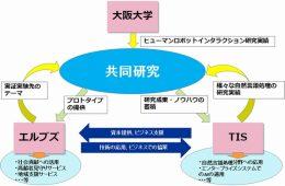 共同研究の相関図