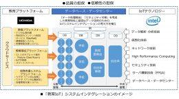 「教育IoT」システムインテグレーションのイメージ