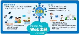 「SCHOOL AID Web出願」利用イメージ