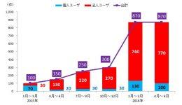 ランサムウェア被害報告件数推移(日本)