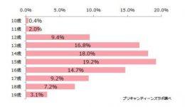 アンケート参加者の年齢分布[N=1397 単一回答]