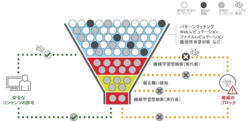 成熟した技術とAI技術のブレンドによるセキュリティアプローチ「XGen(エックスジェン)