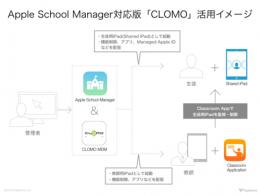 pple School Manager対応版CLOMO活用イメージ