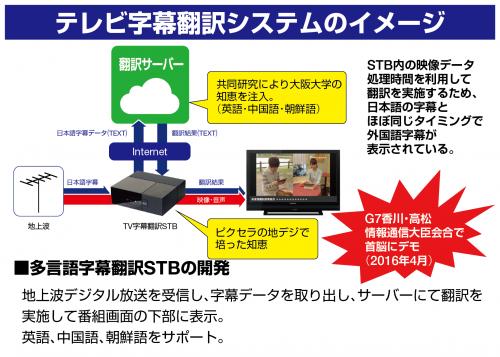 テレビ字幕翻訳システムのイメージ