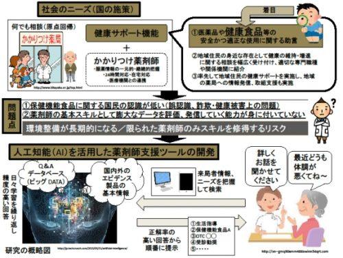 人工知能(AI)を活用した薬剤師支援ツール 概略図