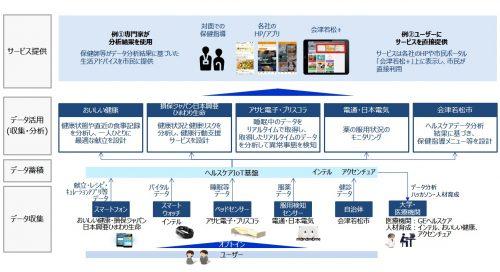 会津若松市 IoTヘルスケアプラットフォーム実証事業の全体像