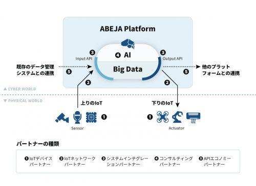 【 ABEJA Platform Open概要図 】