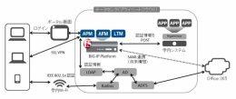 BIG-IP APMによるシングルサインオンの仕組み イメージ図