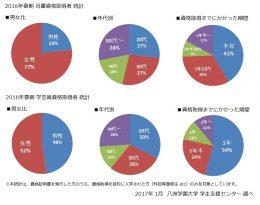 2016年春 資格取得者 統計