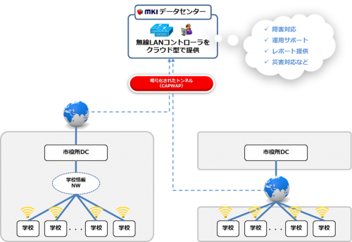 「MKIマネージドWi-Fi」の利用イメージ