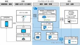 クラウド型「顧客おもてなしサービス」システム構成図