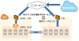 NTTドコモが運営するサービスにおける「攻撃遮断くん」 構成図