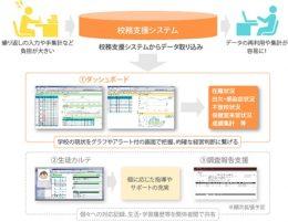 学校経営支援システム「wacati」(教育委員会・学校向け)
