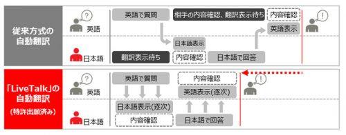 従来方式の自動翻訳との比較イメージ