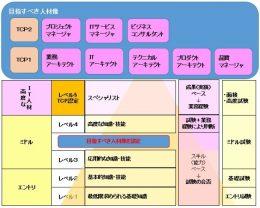 ICT技術者認定制度(Tsuzuki Certification Program)の概要