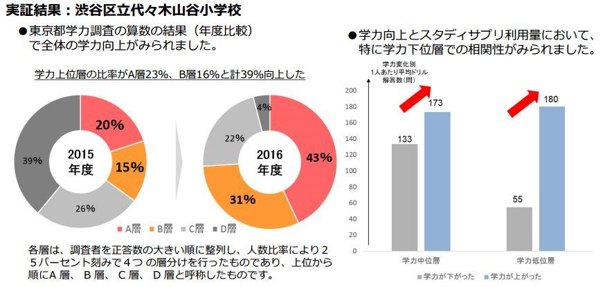 「スタディサプリ」で学力上位層の割合、平均点が向上、渋谷 ...